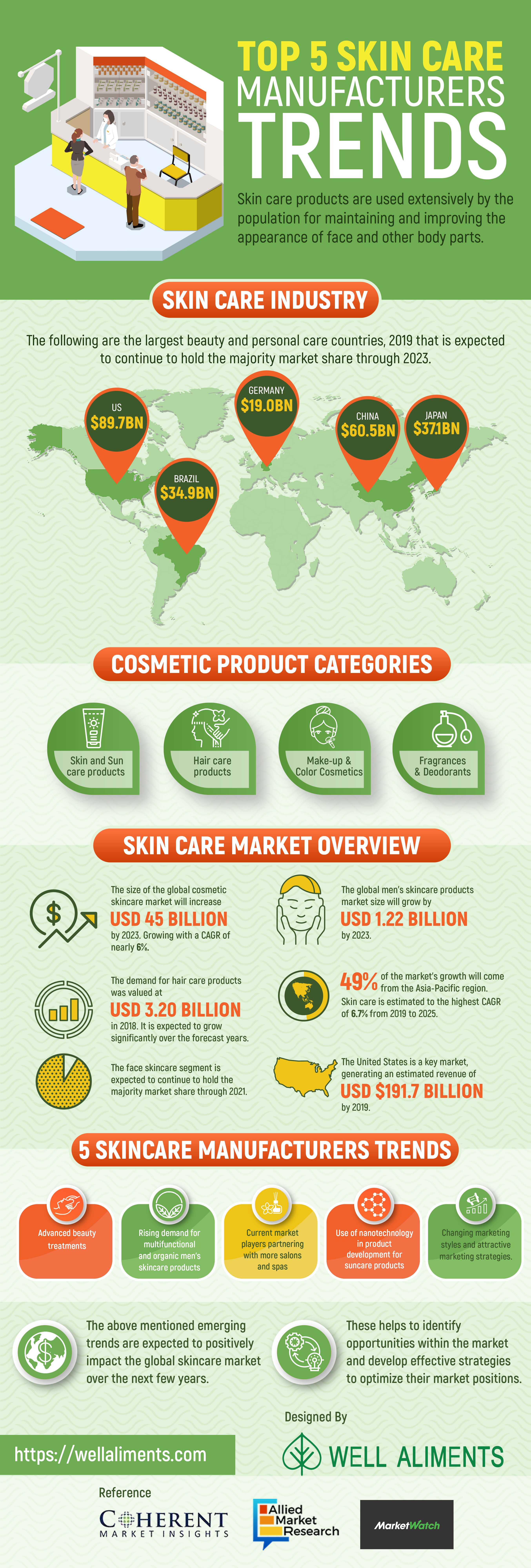 Top 5 Skin care Manufacturers Trends